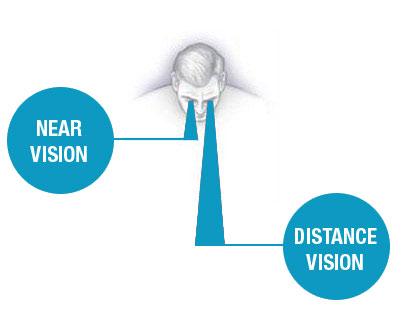 Utvrđivanje vidne oštrine